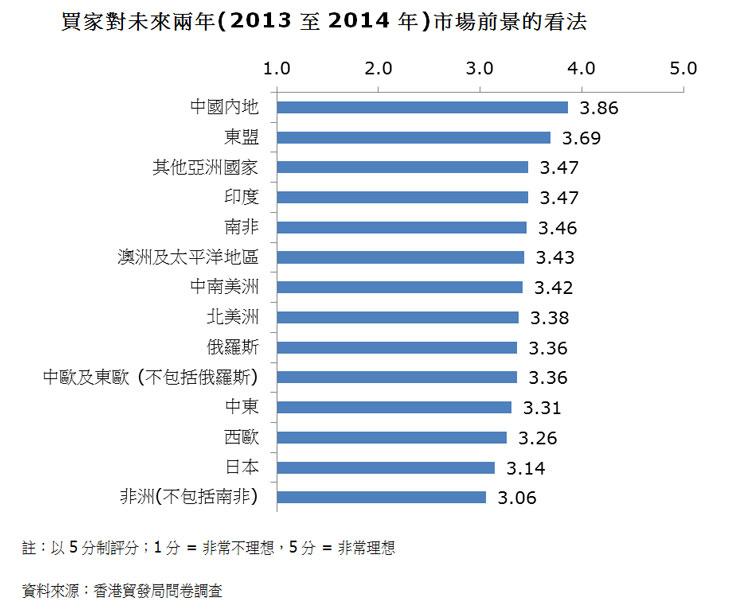 圖:買家對未來兩年(2013至2014年)市場前景的看法
