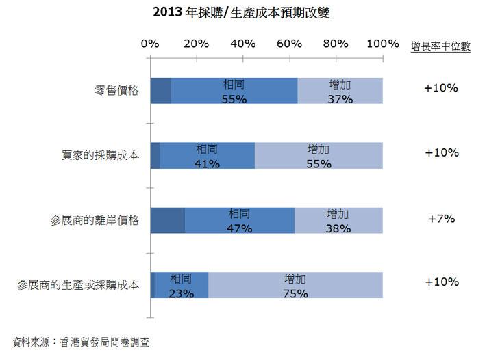 圖:2013年採購/生產成本預期改變