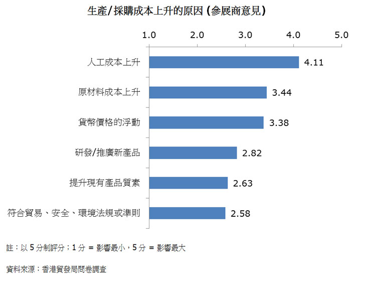 圖:生產/採購成本上升的原因 (參展商意見)
