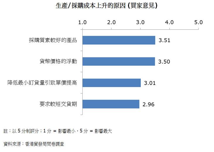 圖:生產/採購成本上升的原因 (買家意見)