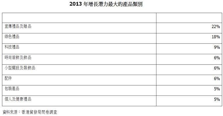圖:2013年增長潛力最大的產品類別