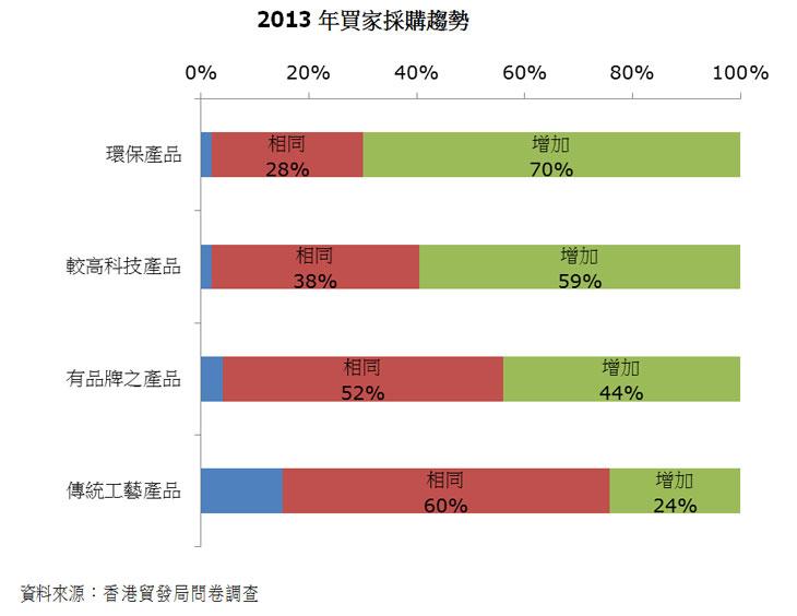 圖:2013年買家採購趨勢