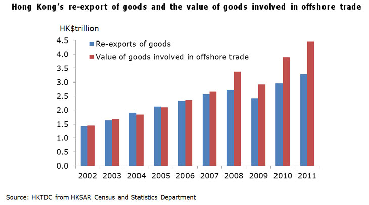 Chart: Hong Kong's re-export of goods and the value of goods involved in offshore trade