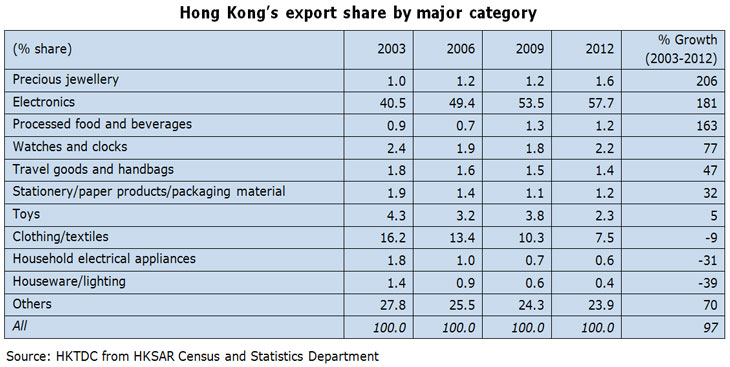 Table: Hong Kong's export share by major category