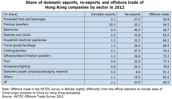 Table: Share of domestic exports, re-exports and offshore trade of Hong Kong companies by sector