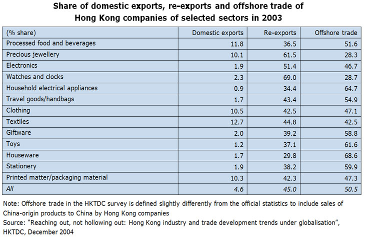 Table: Share of domestic exports, re-exports and offshore trade of Hong Kong companies