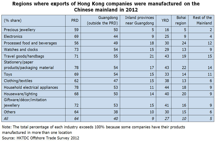 Table: Regions where exports of Hong Kong companies were manufactured on the Chinese mainland