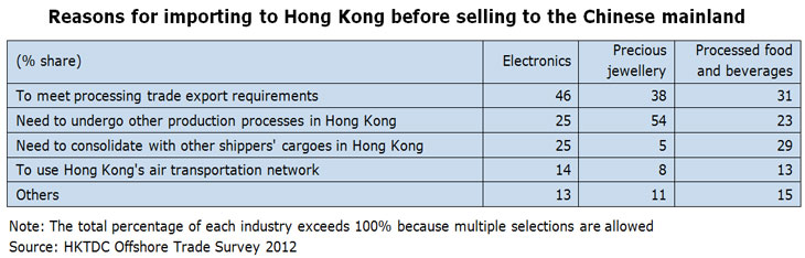 Table: Reasons for importing to Hong Kong before selling to the Chinese mainland