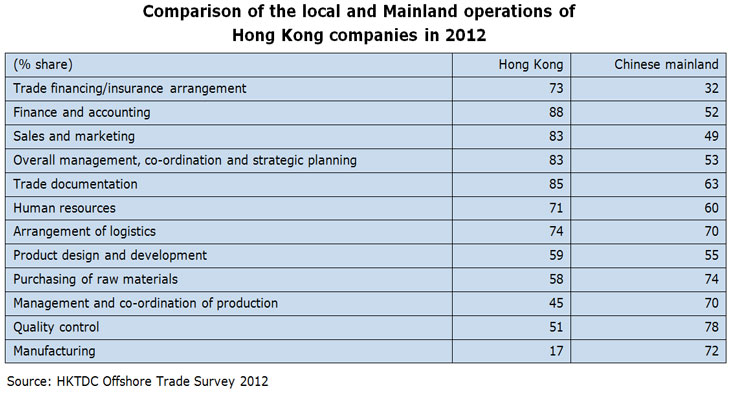Table: Comparison of the local and Mainland operations of Hong Kong companies in 2012