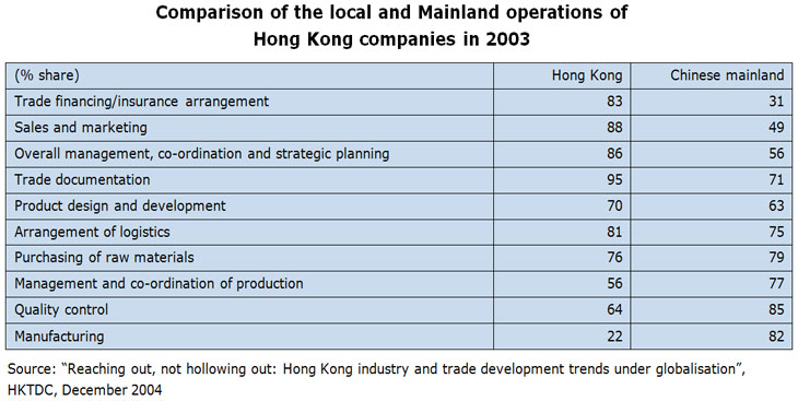 Table: Comparison of the local and Mainland operations of Hong Kong companies in 2003