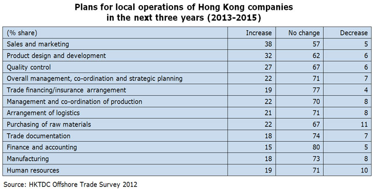 Table: Plans for local operations of Hong Kong companies in the next three years (2013-2015)