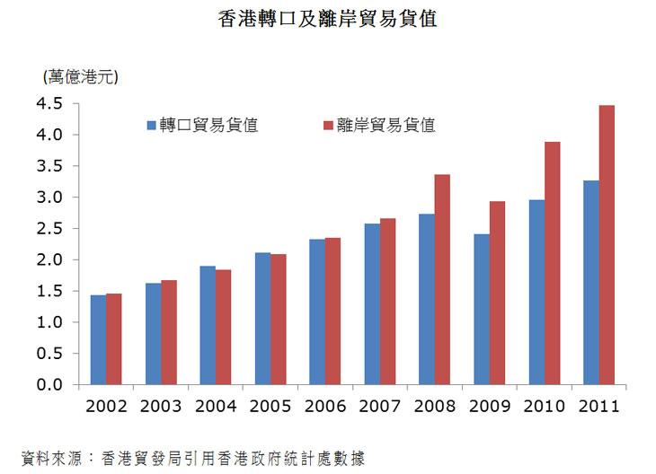 图:香港转口及离岸贸易货值