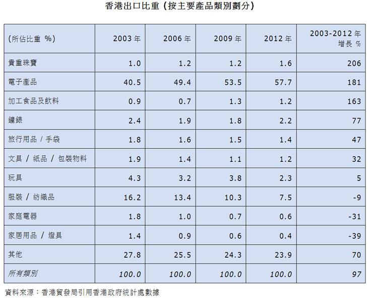 表:香港出口比重 (按主要产品类别划分)