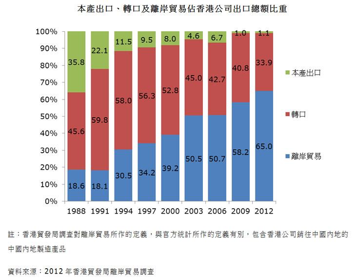 图:本产出口、转口及离岸贸易占香港公司出口总额比重