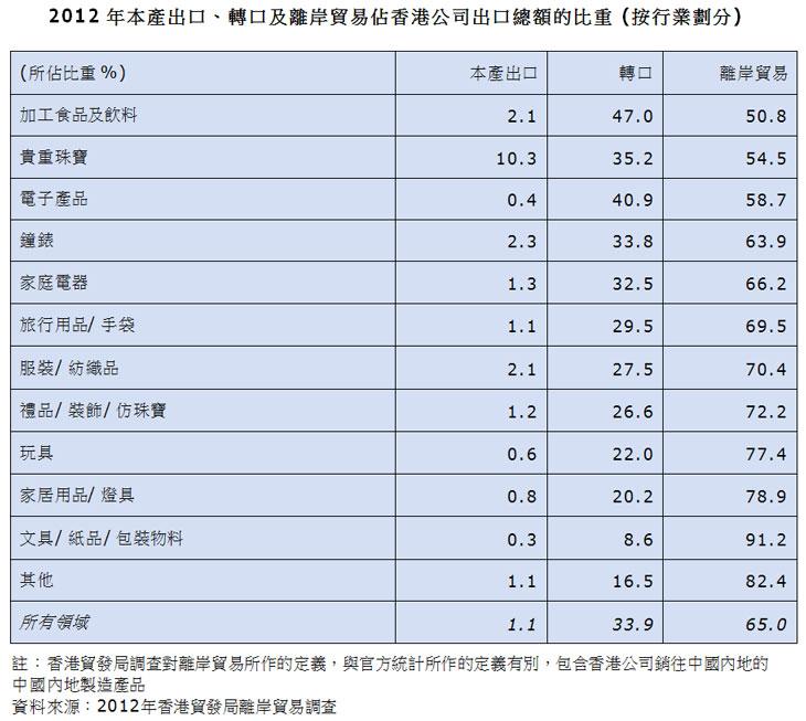 表:2012年本产出口、转口及离岸贸易占香港公司出口总额的比重 (按行业划分)
