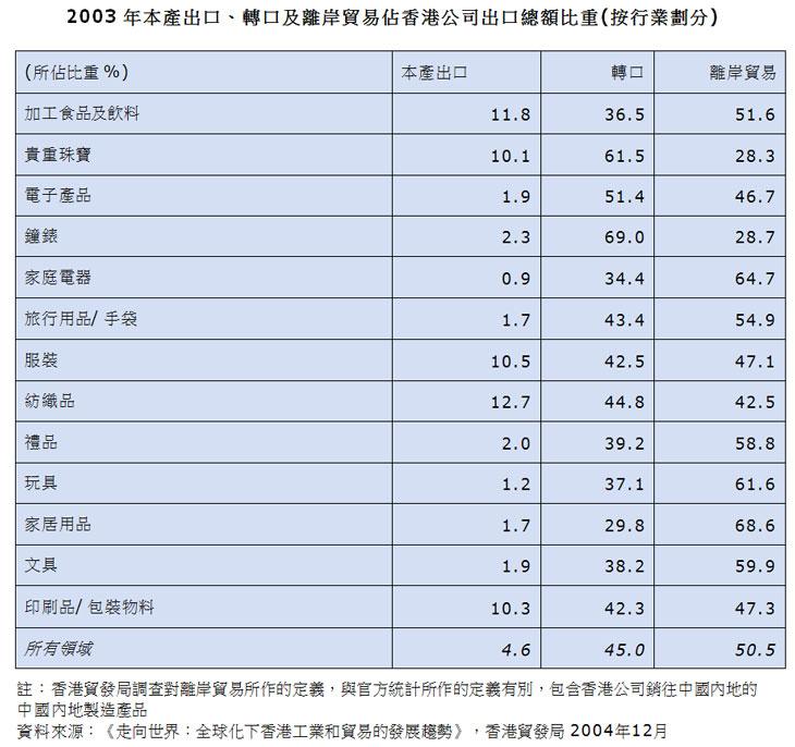 表:2003年本产出口、转口及离岸贸易占香港公司出口总额比重(按行业划分)
