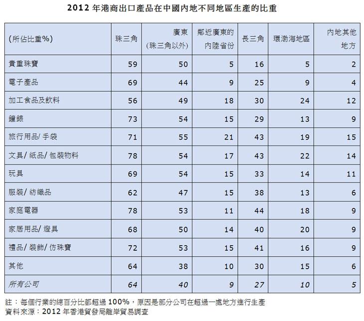 表:2012年港商出口产品在中国内地不同地区生产的比重