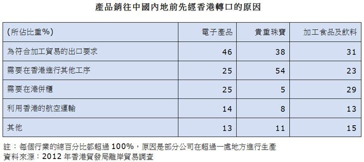 表:产品销往中国内地前先经香港转口的原因