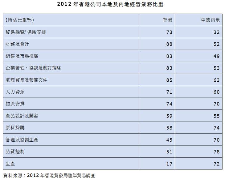 表:2012年香港公司本地及内地经营业务比重