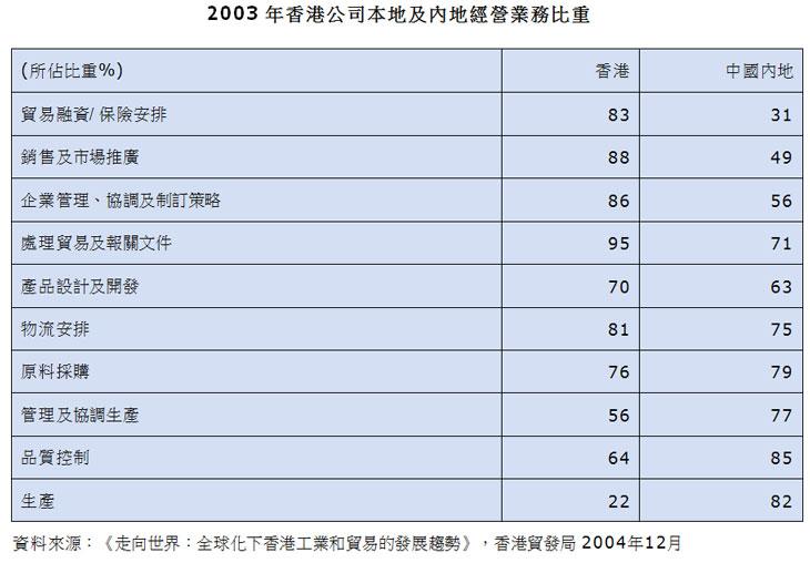 表:2003年香港公司本地及内地经营业务比重