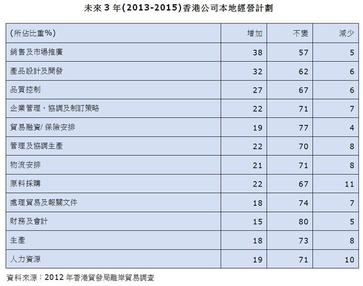 表:未来3年(2013-2015)香港公司本地经营计划