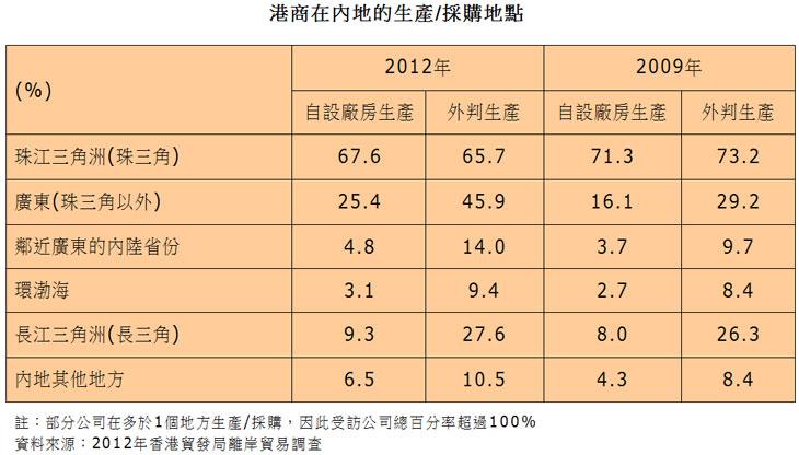 表:港商在内地的生产/采购地点