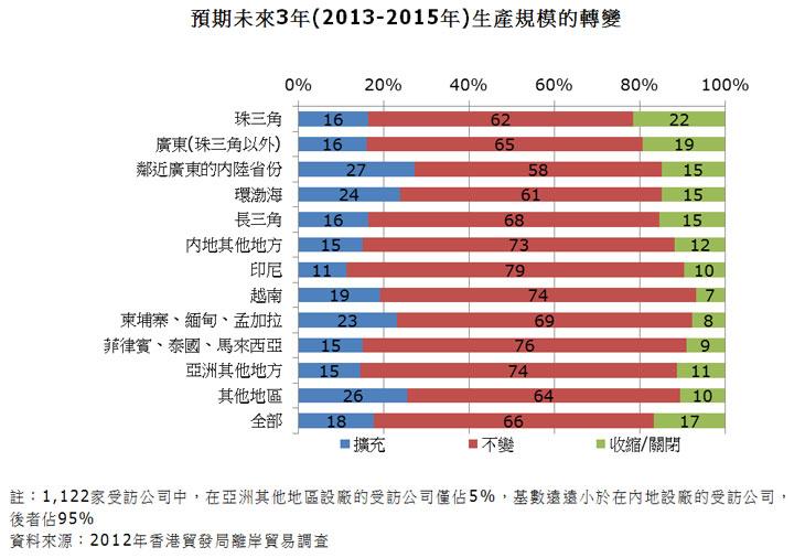 图:预期未来3年(2013-2015年)生产规模的转变