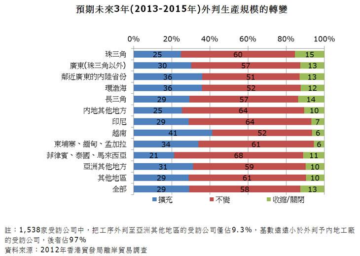图:预期未来3年(2013-2015年)外判生产规模的转变