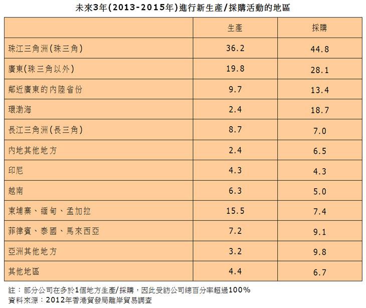 表:未来3年(2013-2015年)进行新生产/采购活动的地区
