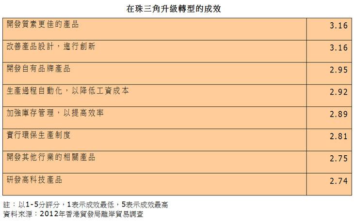 表:在珠三角升级转型的成效