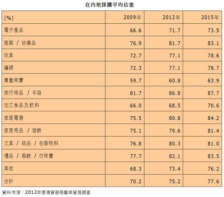 表:在内地采购平均占重