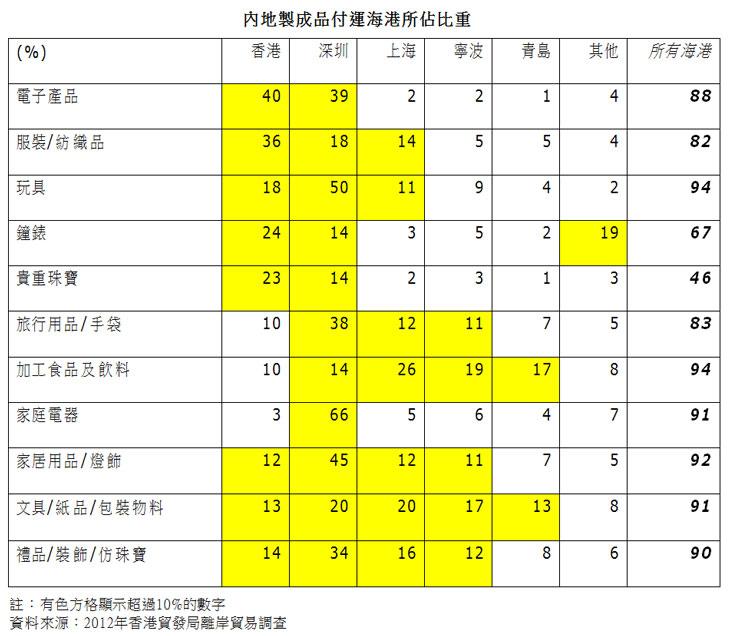 表:内地制成品付运海港所占比重