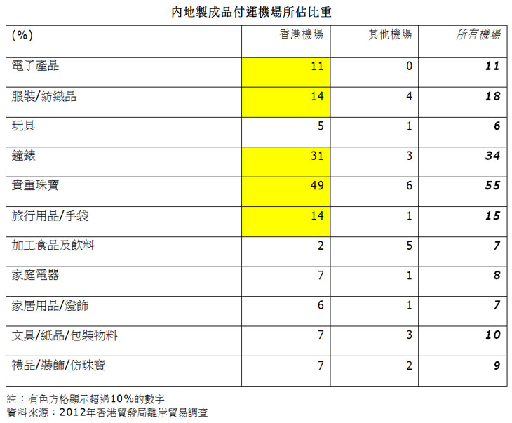 表:内地制成品付运机场所占比重