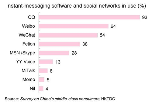 Chart: Instant-messaging software and social networks in use (%)