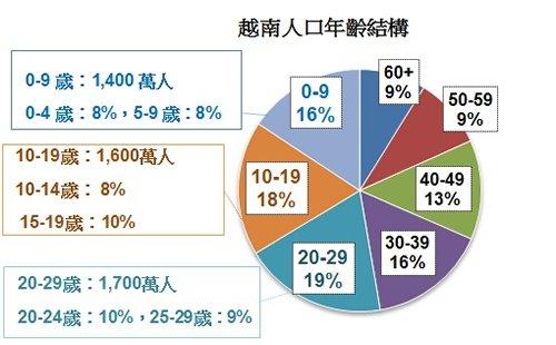 越南人口结构年轻 资料来源:联合国经济和社会事务