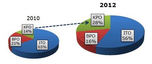 圖: 佔外判合同執行金額比重(%)
