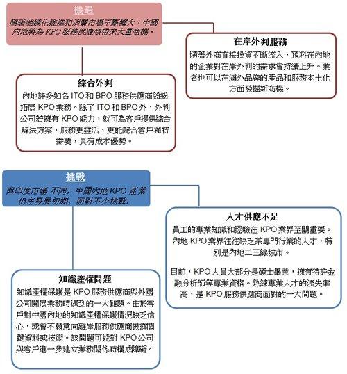 表: KPO產業發展趨勢及前景