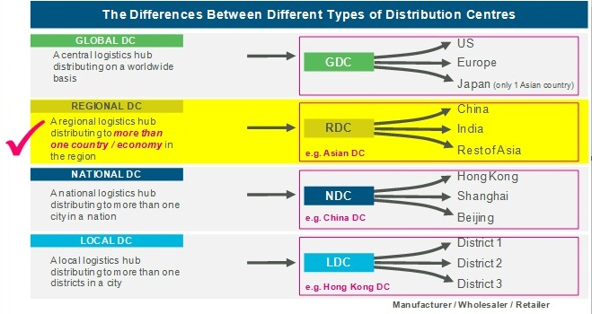 Chart: Types of distribution centre
