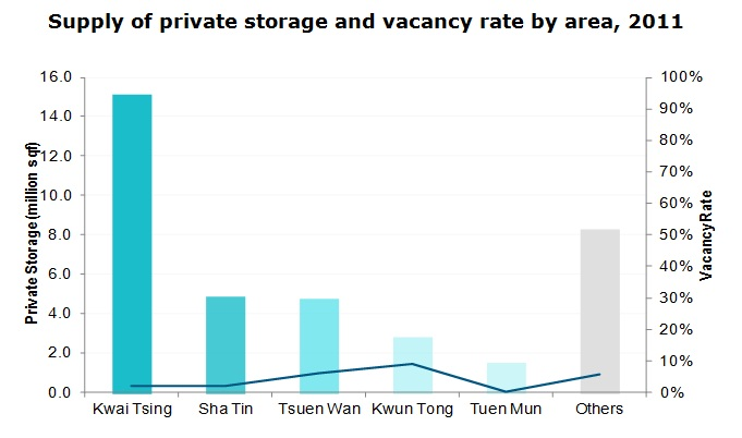 Chart: Supply of private storage and vacancy rate by area, 2011