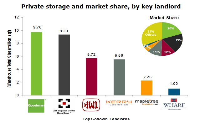 Chart: Private storage and market share, by key landlord