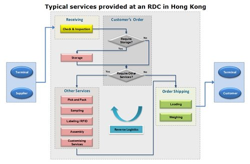 Chart: Typical services provided at an RDC in Hong Kong