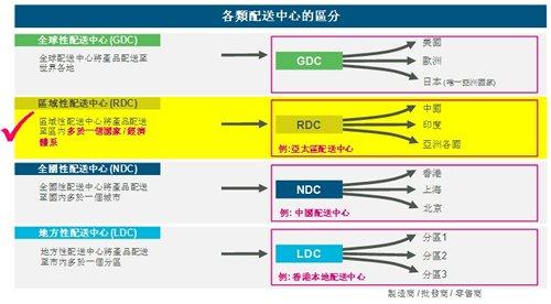 圖: 配送中心的類型