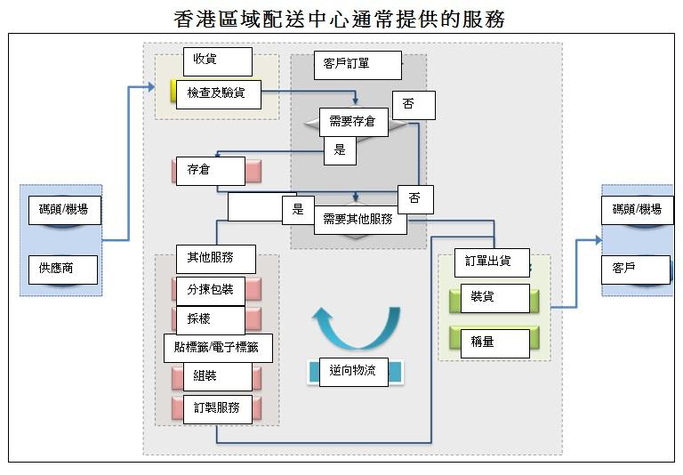 圖: 香港區域配送中心通常提供的服務