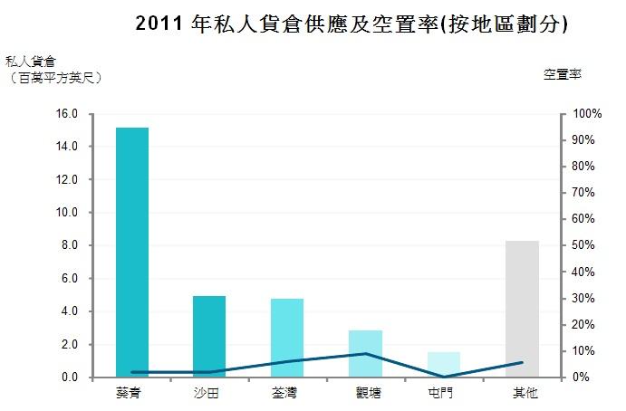 圖: 2011年私人貨倉供應及空置率(按地區劃分)