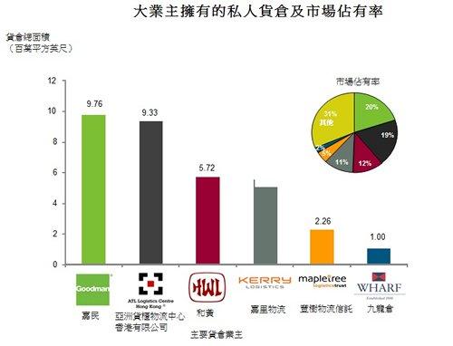 表: 大業主擁有的私人貨倉及市場佔有率