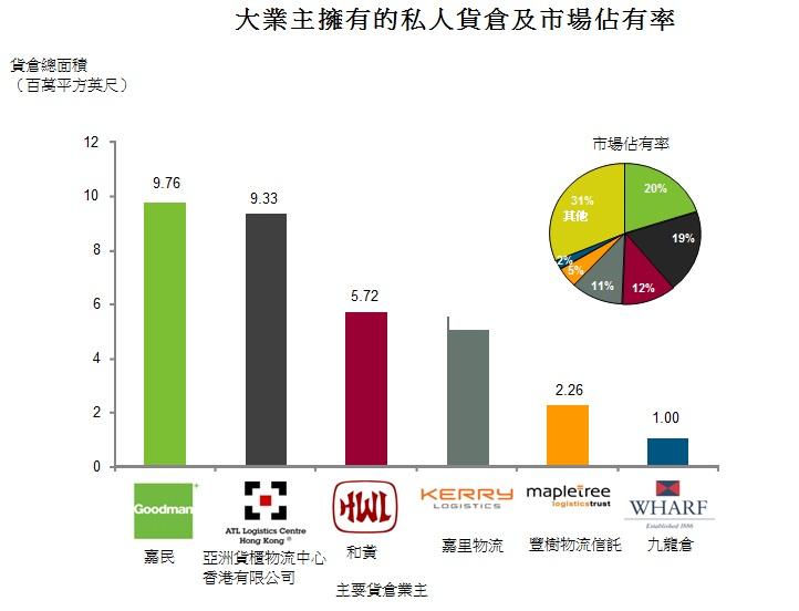 圖: 大業主擁有的私人貨倉及市場佔有率