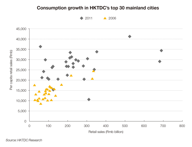 Chart: Consumption growth in HKTDC's top 30 mainland cities