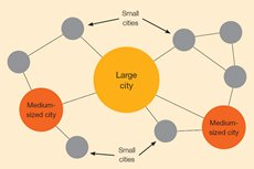 Chart: A varying hierachy of cities in China's new urbanisation model.