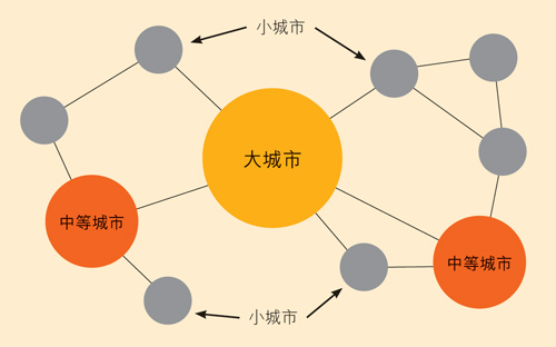 图:中国新城镇化模式的城市层级。