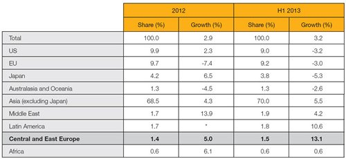 Table: Hong Kong's export performance (by region)